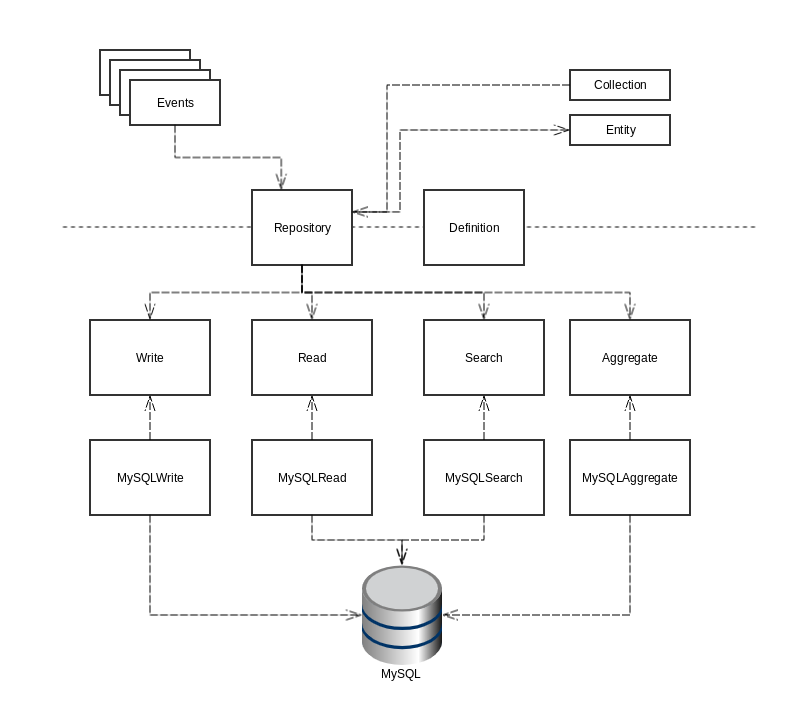 Data abstraction layer
