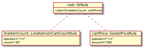 rule objects
