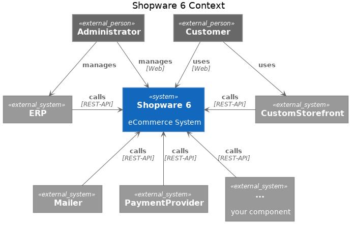 Shopware 6 Context