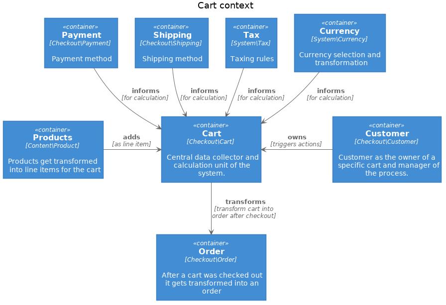 Cart context