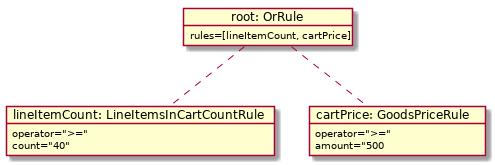 rule objects