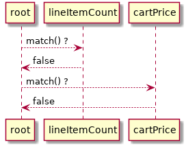 rule state diagramm